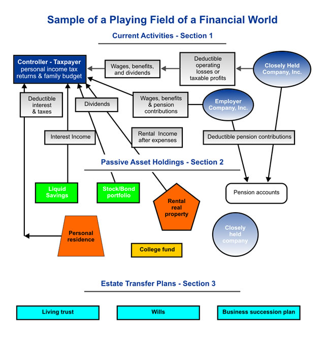 A sample of a Financial World Map